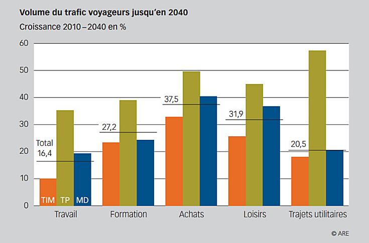 perspectives transport 2040 Suisse